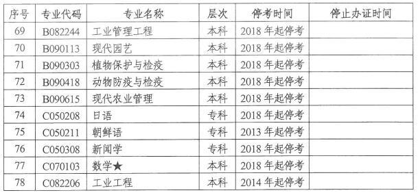 湖南省自学考试停考专业