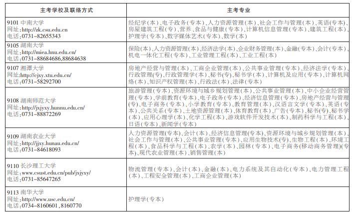 湖南省自学考试实践环节考核及毕业环节考核安排(图一)