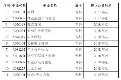 湖南省自学考试停止办理毕业证专业(图一)