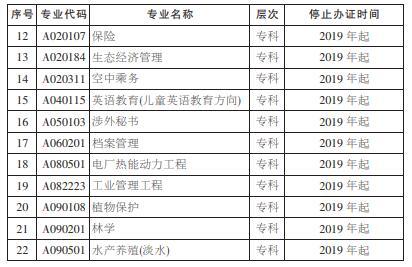 湖南省自学考试停止办理毕业证专业(图二)
