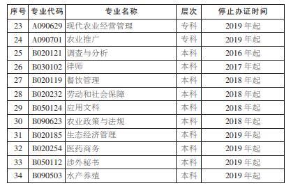 湖南省自学考试停止办理毕业证专业(图三)
